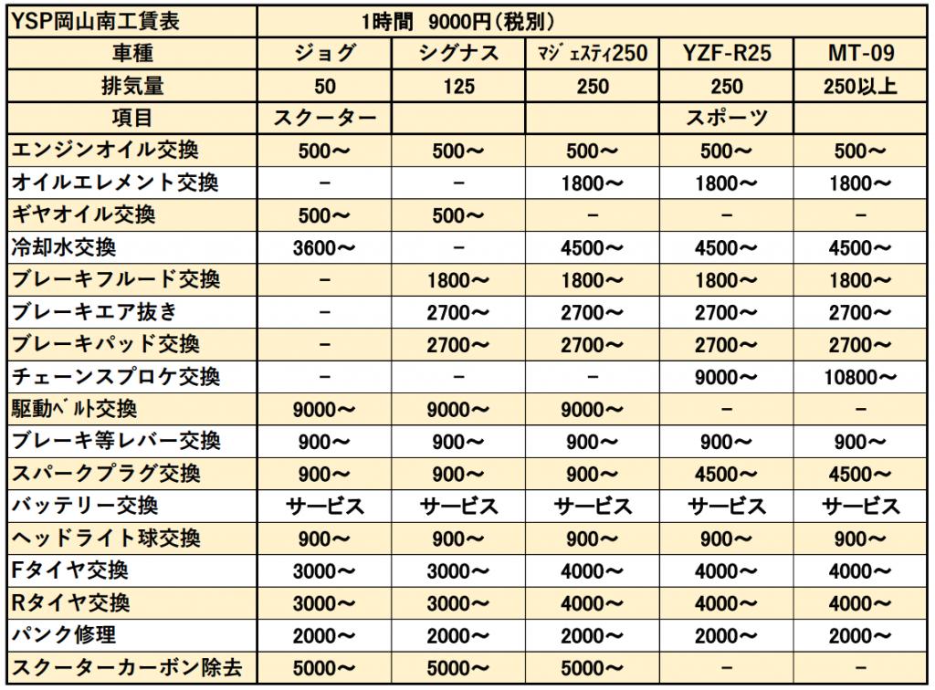 YSP岡山南-工賃表